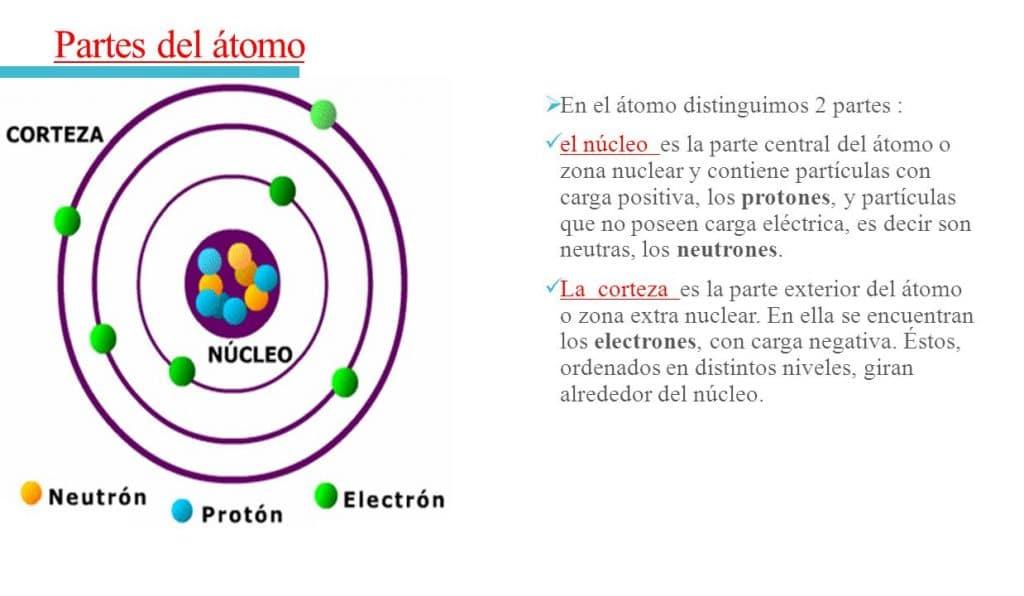 partes del núcleo atomico