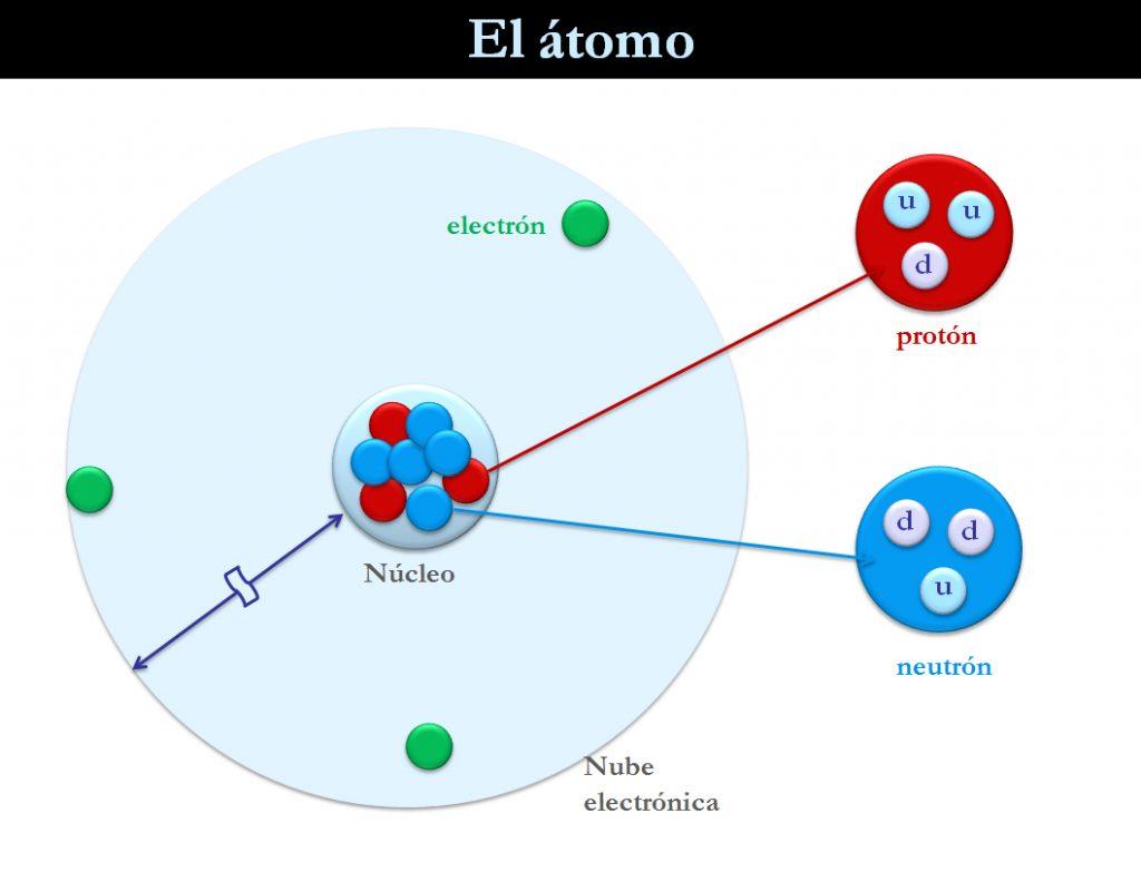 Estructura del atomo