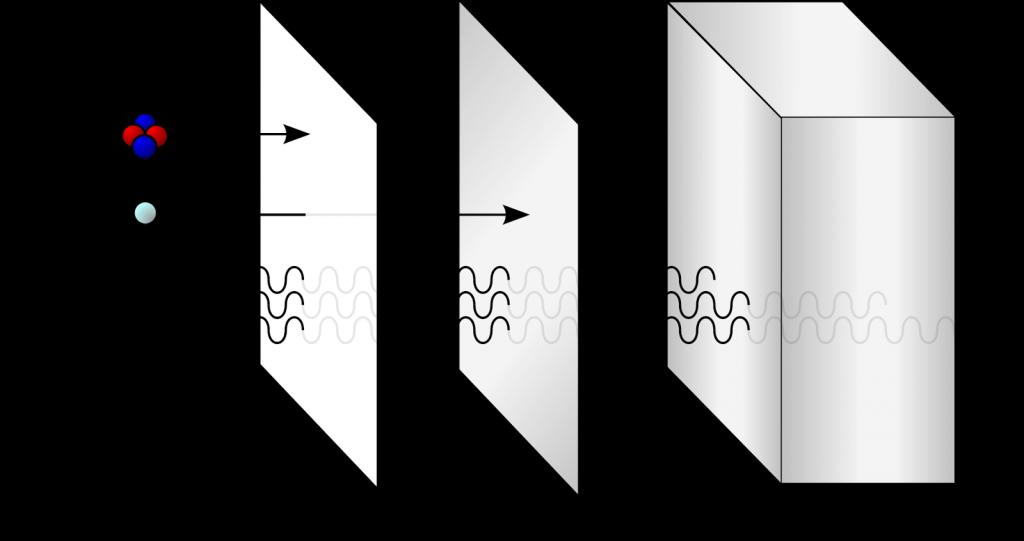 descubimiento de las particulas alfa
