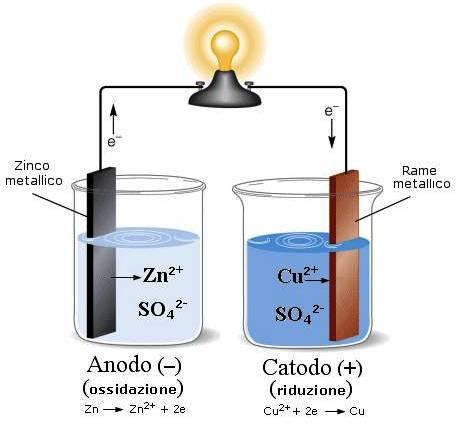 la Electroquímica y Alessandro-Volta